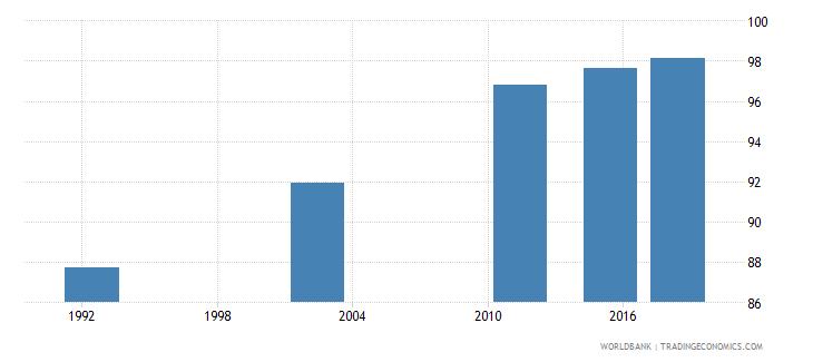 romania elderly literacy rate population 65 years both sexes percent wb data