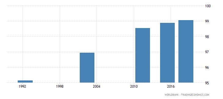 romania elderly literacy rate population 65 years male percent wb data
