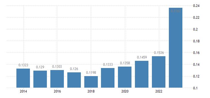 romania electricity prices medium size households eurostat data