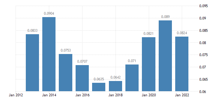 romania electricity prices non household medium size consumers eurostat data