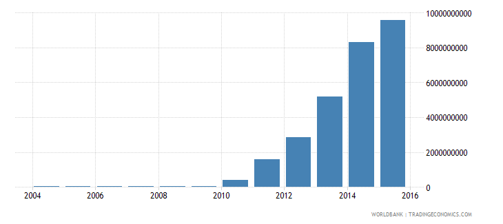 romania electricity production from renewable sources excluding hydroelectric kwh wb data