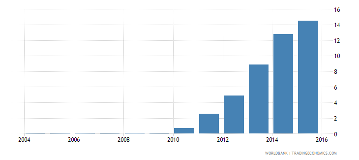 romania electricity production from renewable sources excluding hydroelectric percent of total wb data