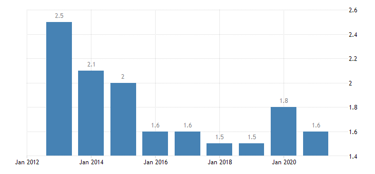 romania employed persons having more than one job eurostat data