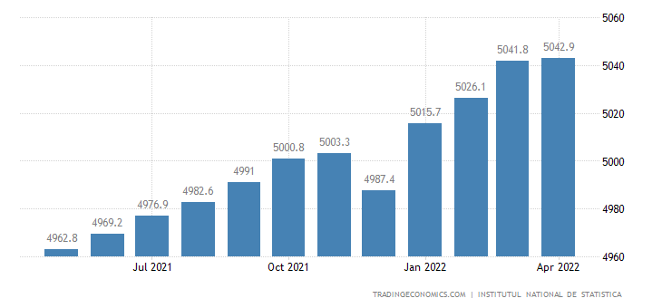 Romania Employed Persons