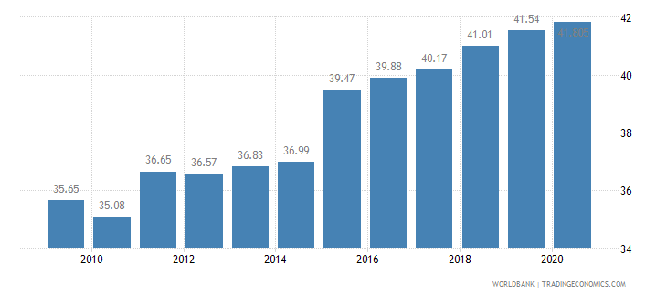 romania employees services male percent of male employment wb data