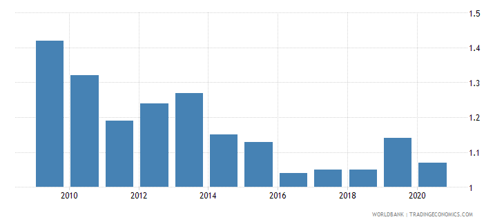 romania employers total percent of employment wb data