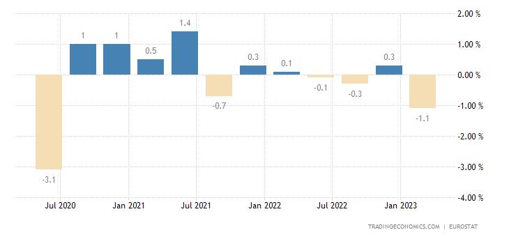 Romania Employment Change