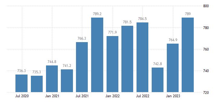 romania employment construction eurostat data