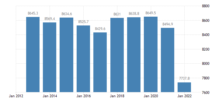 romania employment domestic concept eurostat data