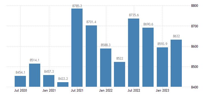 romania employment domestic concept total employment domestic concept eurostat data