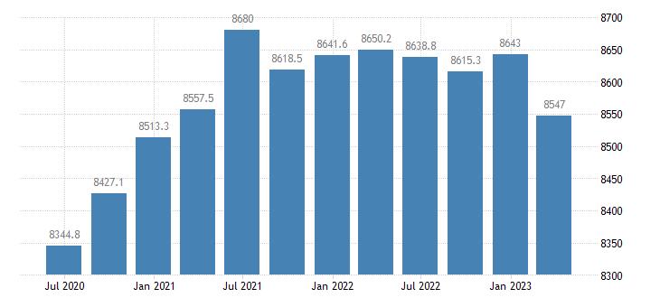 romania employment eurostat data
