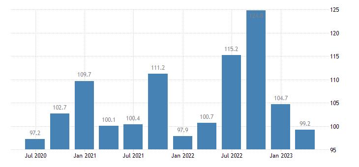 romania employment financial insurance activities eurostat data