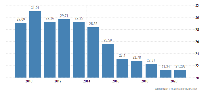romania employment in agriculture percent of total employment wb data