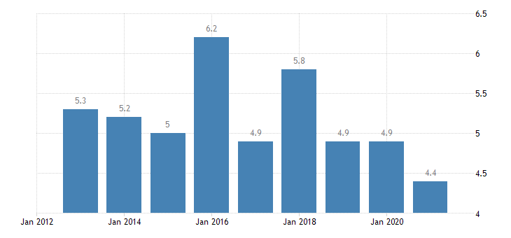 romania employment in current job from 0 to 11 months eurostat data