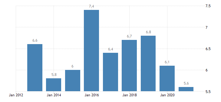 romania employment in current job from 12 to 23 months eurostat data