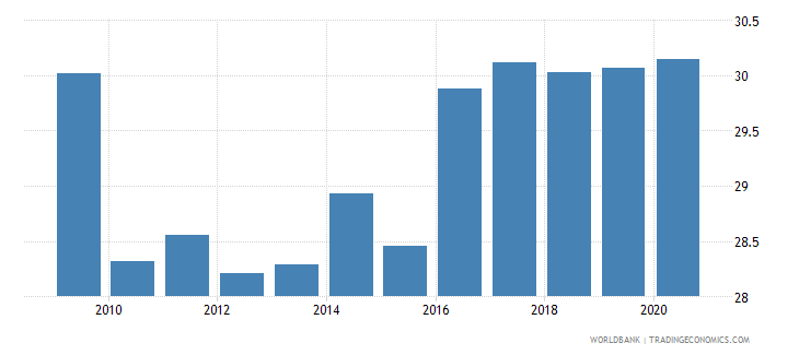 romania employment in industry percent of total employment wb data
