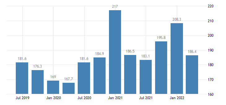 romania employment information communication eurostat data