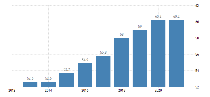 romania employment rate from 15 to 64 years eurostat data