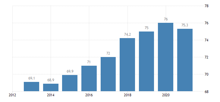 romania employment rate from 25 to 54 years eurostat data