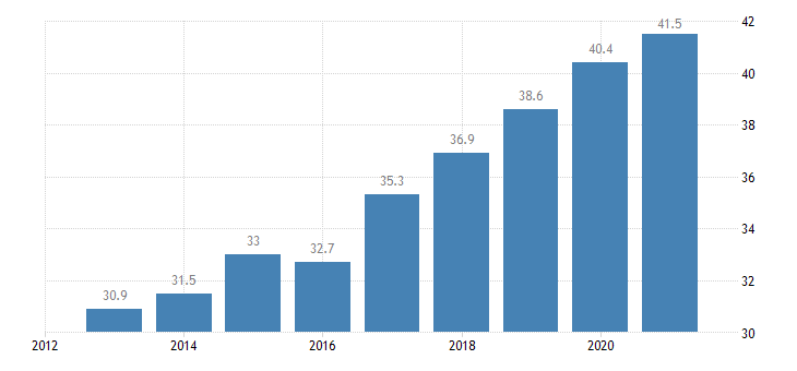 romania employment rate from 55 to 64 years eurostat data