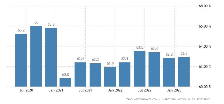 Romania Employment Rate