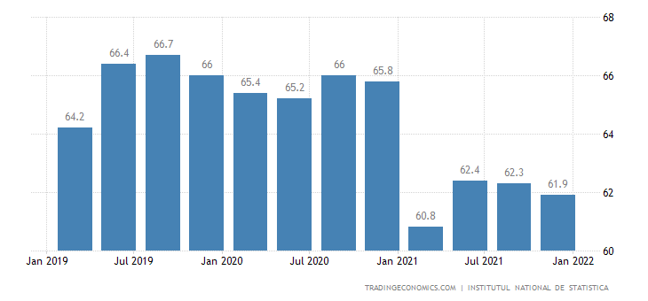 Romania Employment Rate