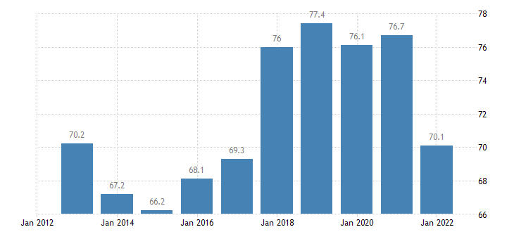 romania employment rates of recent graduates eurostat data
