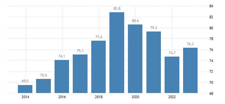 romania employment rates of recent graduates males eurostat data