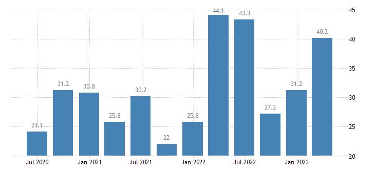 romania employment real estate activities eurostat data