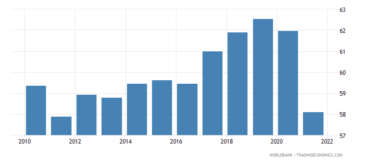 romania employment to population ratio 15 male percent national estimate wb data