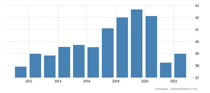 romania employment to population ratio 15 male percent wb data