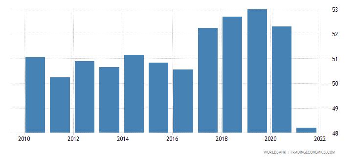romania employment to population ratio 15 total percent national estimate wb data