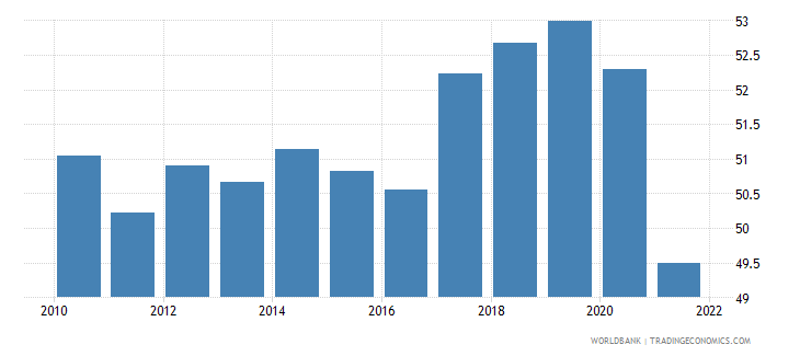 romania employment to population ratio 15 total percent wb data