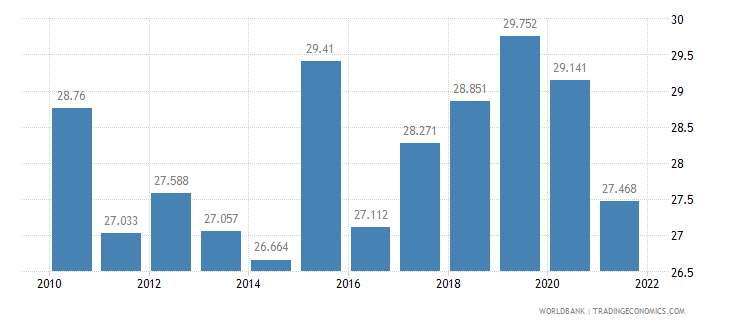 romania employment to population ratio ages 15 24 male percent wb data
