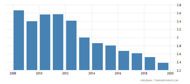 romania energy intensity level of primary energy mj $2011 ppp gdp wb data