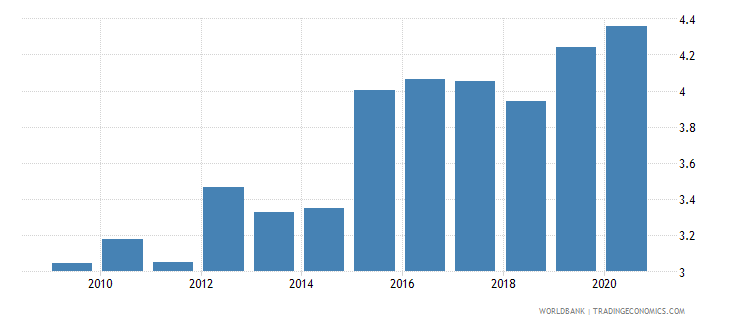romania exchange rate old lcu per usd extended forward period average wb data