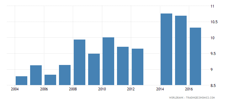 romania expenditure on pre primary as percent of government expenditure on education percent wb data