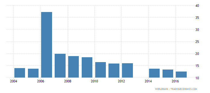 romania expenditure on primary as percent of government expenditure on education percent wb data