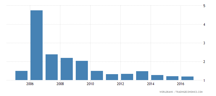 romania expenditure on primary as percent of total government expenditure percent wb data