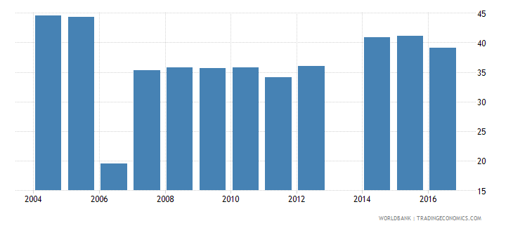 romania expenditure on secondary as percent of government expenditure on education percent wb data