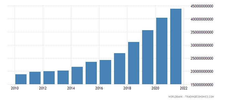 romania expense current lcu wb data