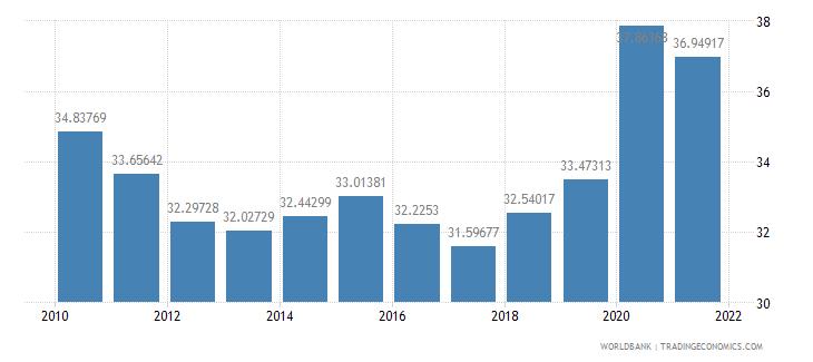 romania expense percent of gdp wb data