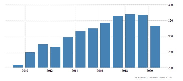 romania export volume index 2000  100 wb data