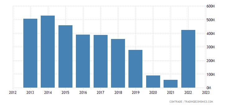 romania exports algeria