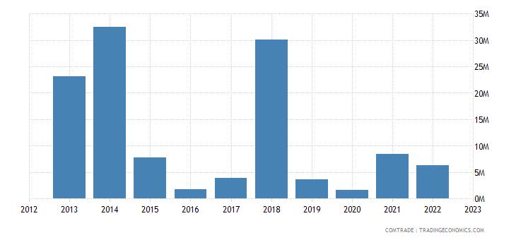 romania exports angola