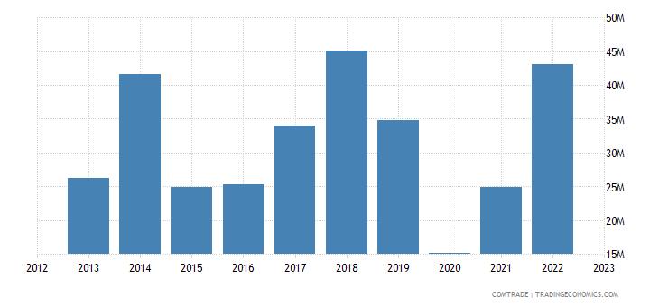 romania exports argentina