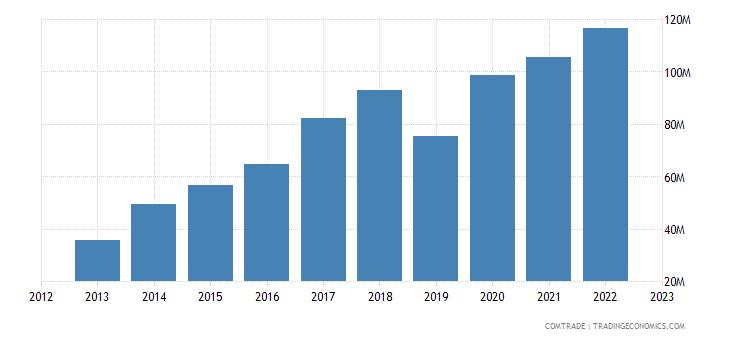 romania exports australia