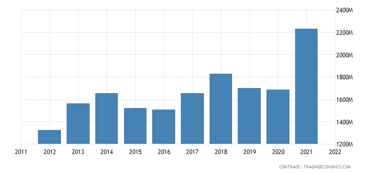 romania exports austria