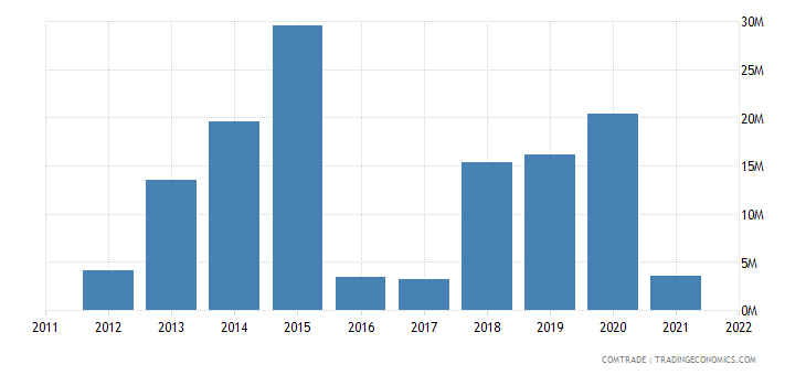 romania exports bangladesh