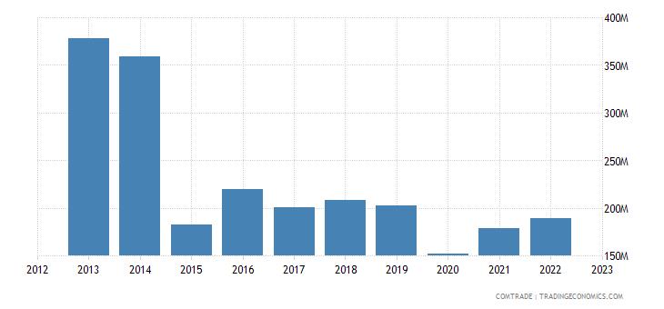 romania exports brazil